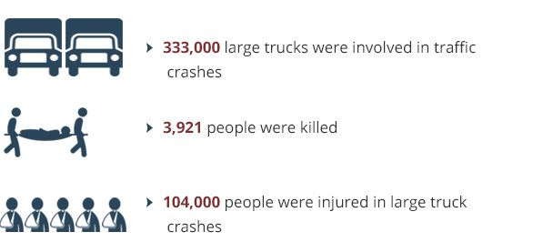 333,000 large trucks were involved in traffic crashes; 3,921 people were killed and 104,000 people were injured in large truck crashes