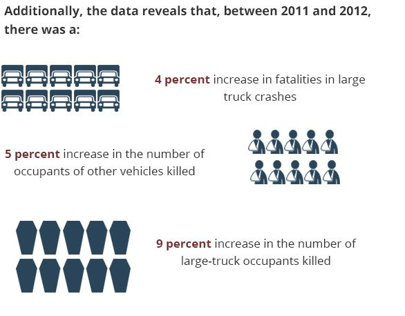 Additionally, the data reveals that, between 2011 and 2012, there was a 4 percent increase in fatalities in large truck crashes; 5 percent increase in the number of occupants of other vehicles killed; 9 percent increase in the number of large-truck occupants killed