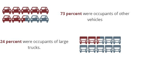 73 percent were occupants of other vehicles; 24 percent were occupants of large trucks.