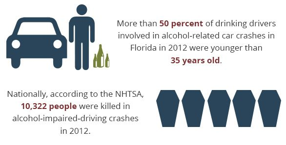 More than 50 percent of drinking drivers involved in alcohol-related car crashes in Florida in 2012 were younger than 35 years old. Nationally, according to the NHTSA, 10,322 people were killed in alcohol-impaired-driving crashes in 2012.