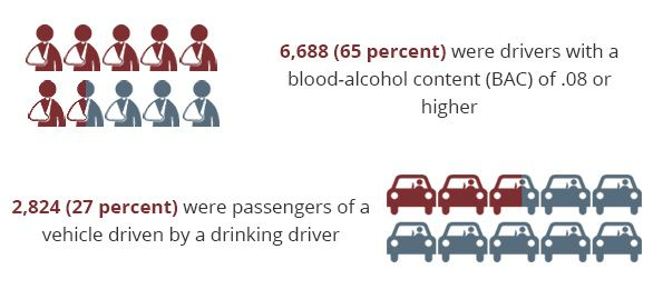 Of those killed in alcohol-related crashes: 6,688 (65 percent) were drivers with a blood-alcohol content (BAC) of .08 or higher; 2,824 (27 percent) were passengers of a vehicle driven by a drinking driver