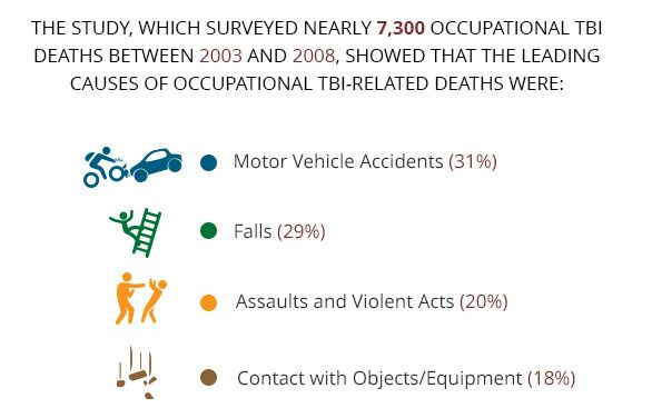The study, which surveyed nearly 7,300 occupational TBI deaths between 2003 and 2008 showed that the leading causes of occupational TBI-related deaths were: motor vehicle accidents (31%); falls (29%); assaults and violent acts (20%); contact with objects/equipment (18%).