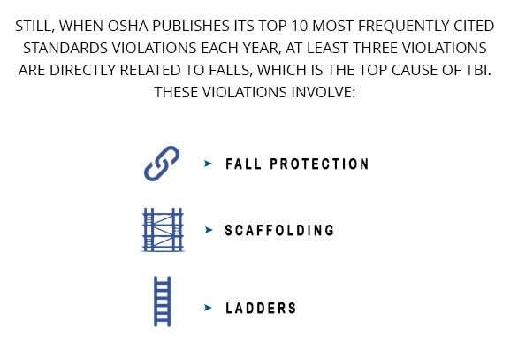 Still, when OSHA publishes its top 10 most frequently cited standards violations each year, at least three violations are directly related to falls, which is the top cause of TBI. These violations involve: Fall Protection; Scaffolding; Ladders.