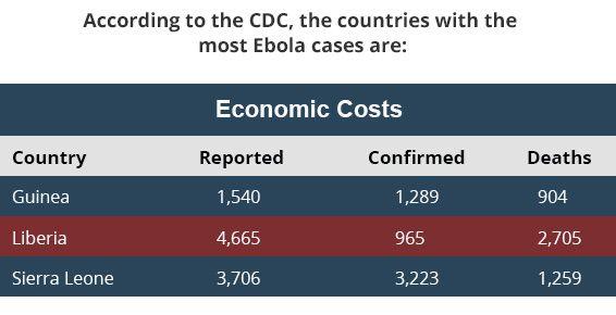 ebola-case-table