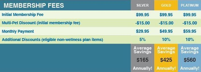 membership fees for adult pet wellness plan