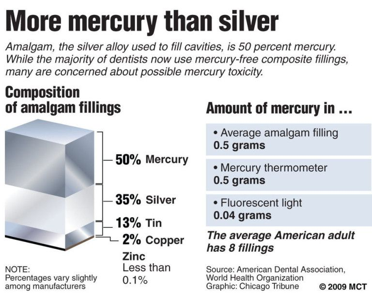 Dangers of mercury fillings