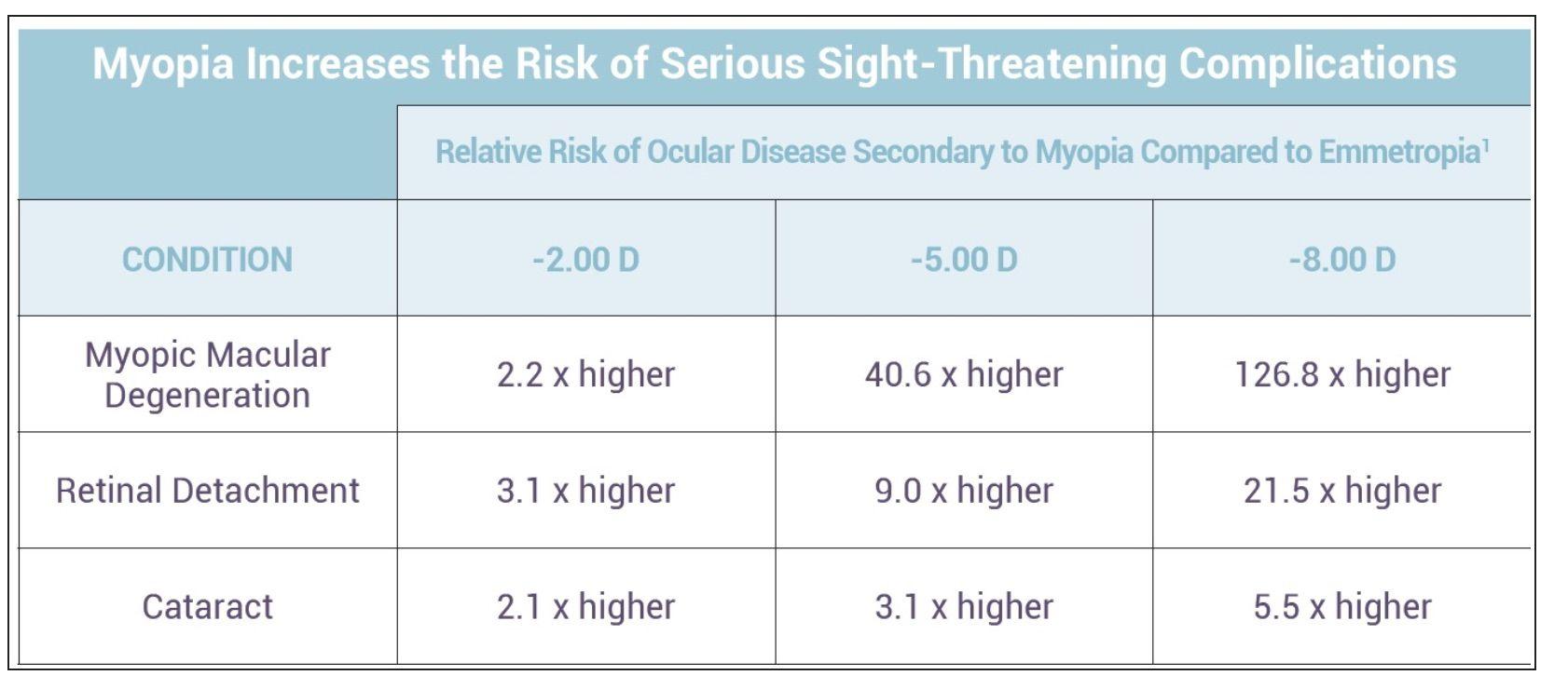 complications from myopia