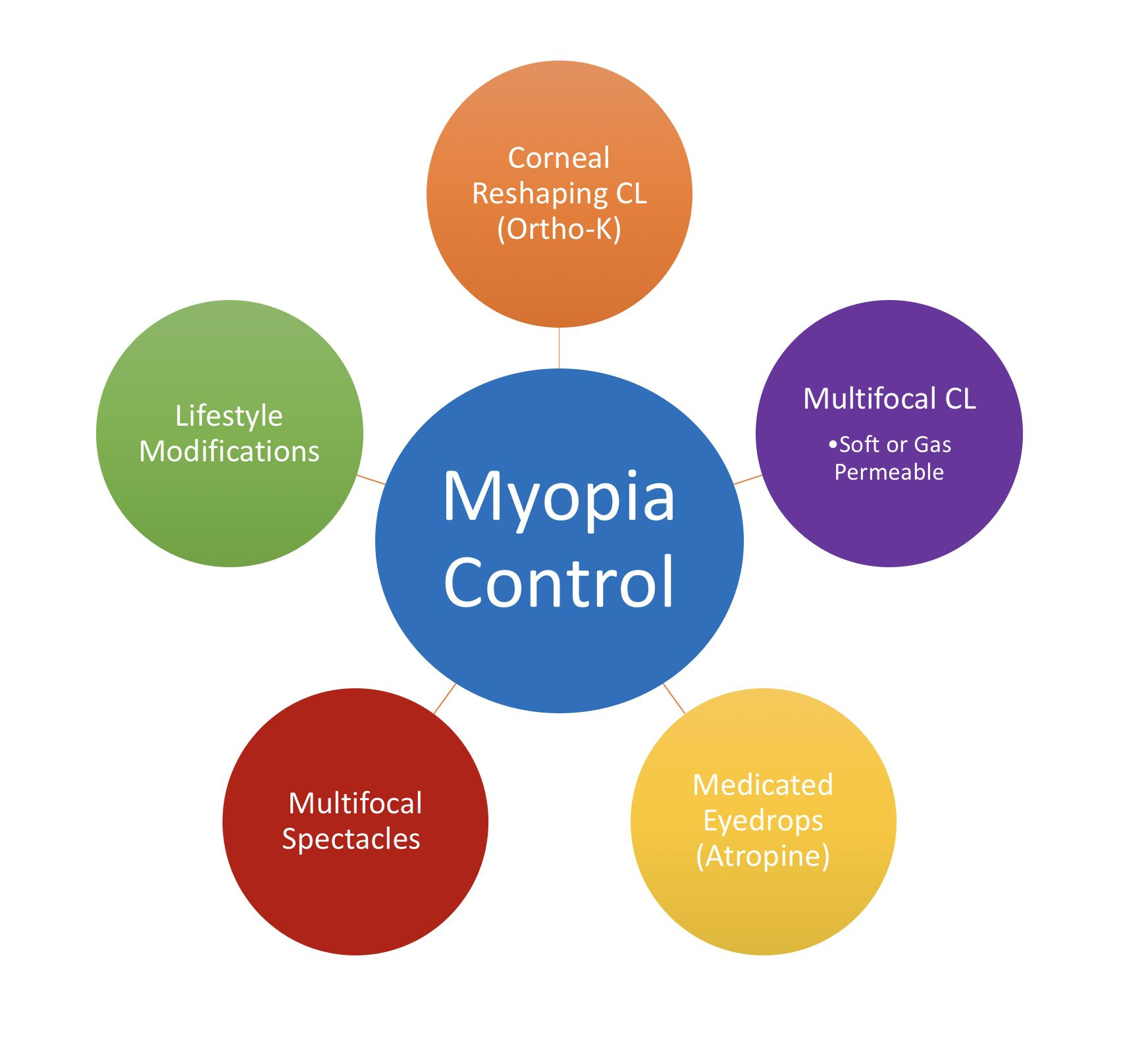 myopia control for children