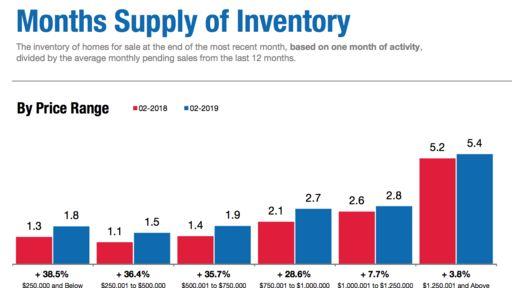 Housing Stats Feb 2019 Real Estate Market San Diego
